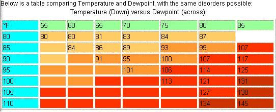 Heat Index Chart (air temperature and dewpoint)