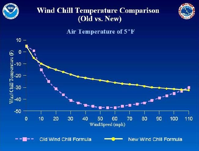 The Old Wind Chill formula vs. the New Wind Chill formula